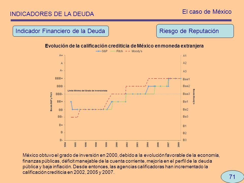 INDICADORES DE LA DEUDA El caso de México 71 Riesgo de Reputación Indicador Financiero de la Deuda México obtuvo el grado de inversión en 2000, debido