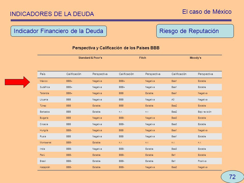 INDICADORES DE LA DEUDA El caso de México 72 Riesgo de Reputación Indicador Financiero de la Deuda Perspectiva y Calificación de los Países BBB Standa