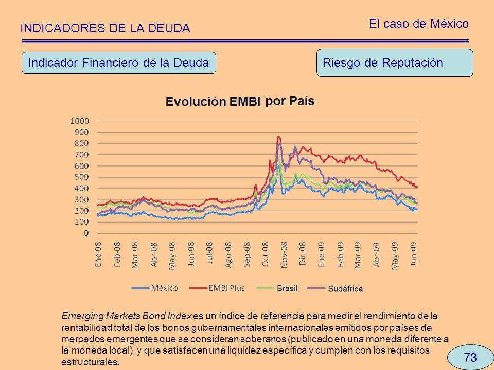 INDICADORES DE LA DEUDA El caso de México 73 Riesgo de Reputación Indicador Financiero de la Deuda Emerging Markets Bond Index es un índice de referen