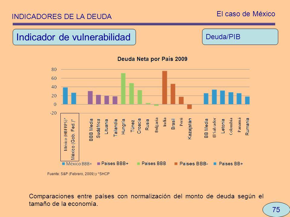 INDICADORES DE LA DEUDA El caso de México 75 Deuda/PIB Comparaciones entre países con normalización del monto de deuda según el tamaño de la economía.