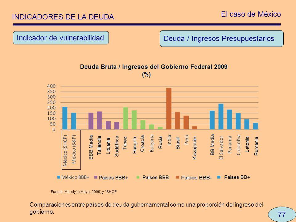 INDICADORES DE LA DEUDA El caso de México 77 Deuda / Ingresos Presupuestarios Indicador de vulnerabilidad Comparaciones entre países de deuda gubernam
