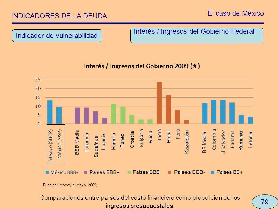 INDICADORES DE LA DEUDA El caso de México 79 Interés / Ingresos del Gobierno Federal Indicador de vulnerabilidad Comparaciones entre países del costo