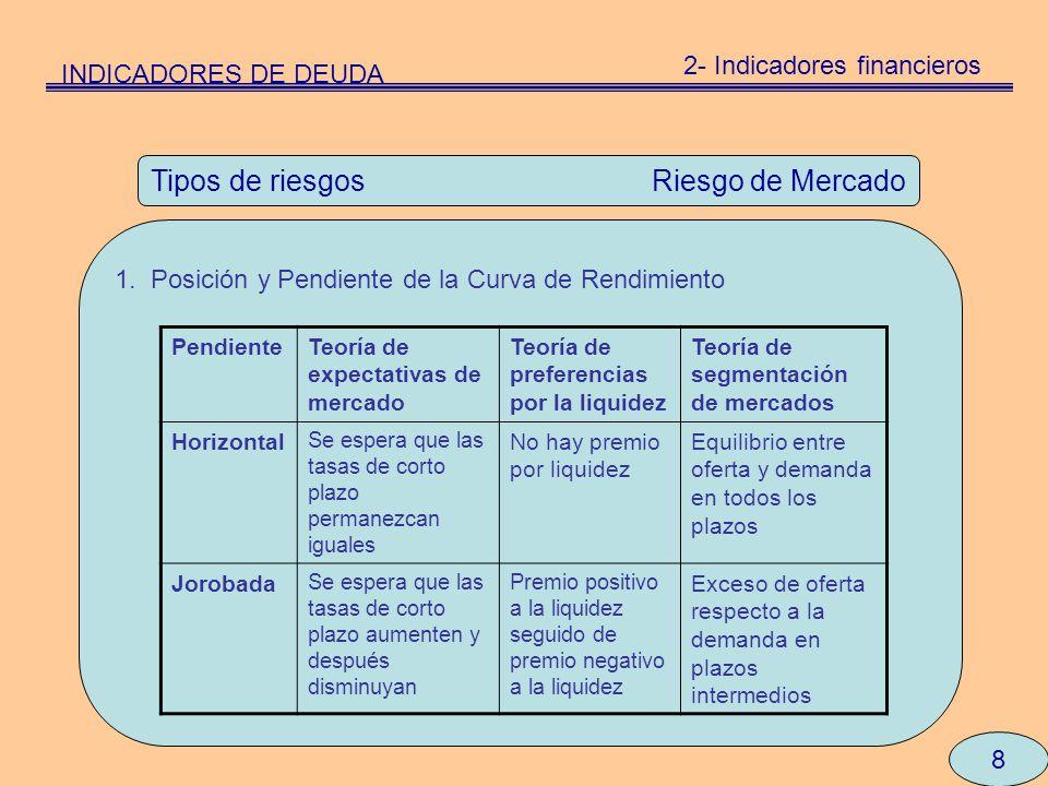 8 Tipos de riesgos Riesgo de Mercado 1. Posición y Pendiente de la Curva de Rendimiento INDICADORES DE DEUDA 2- Indicadores financieros PendienteTeorí