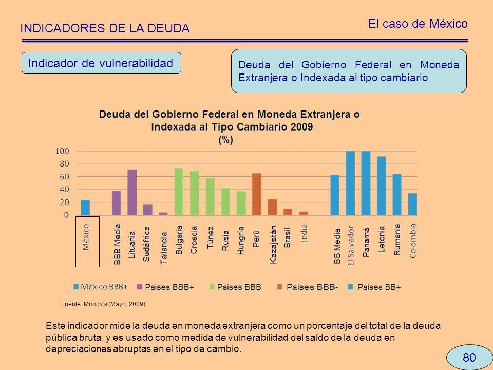 INDICADORES DE LA DEUDA El caso de México 80 Deuda del Gobierno Federal en Moneda Extranjera o Indexada al tipo cambiario Indicador de vulnerabilidad