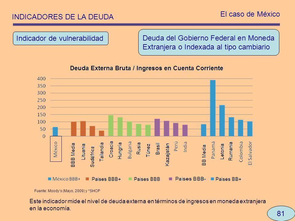 INDICADORES DE LA DEUDA El caso de México 81 Deuda del Gobierno Federal en Moneda Extranjera o Indexada al tipo cambiario Indicador de vulnerabilidad
