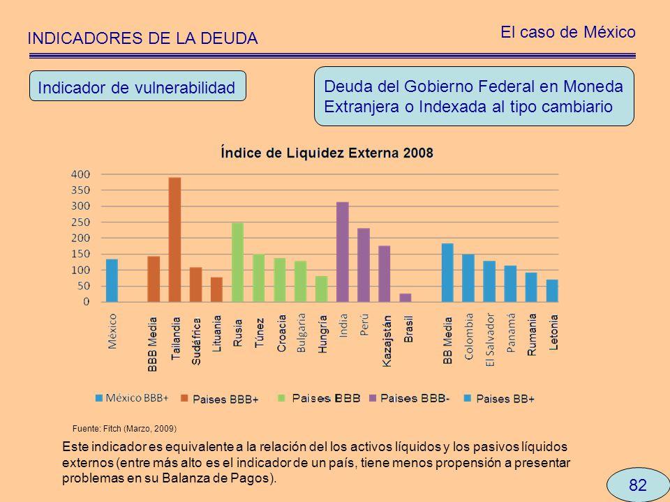 INDICADORES DE LA DEUDA El caso de México 82 Deuda del Gobierno Federal en Moneda Extranjera o Indexada al tipo cambiario Indicador de vulnerabilidad