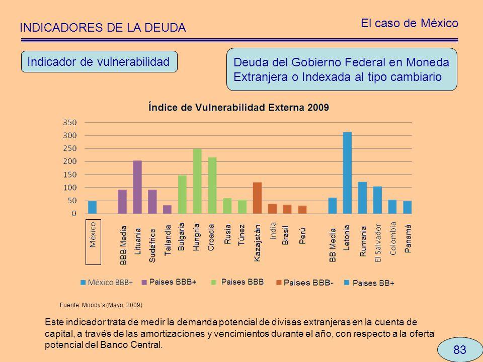 INDICADORES DE LA DEUDA El caso de México 83 Deuda del Gobierno Federal en Moneda Extranjera o Indexada al tipo cambiario Indicador de vulnerabilidad