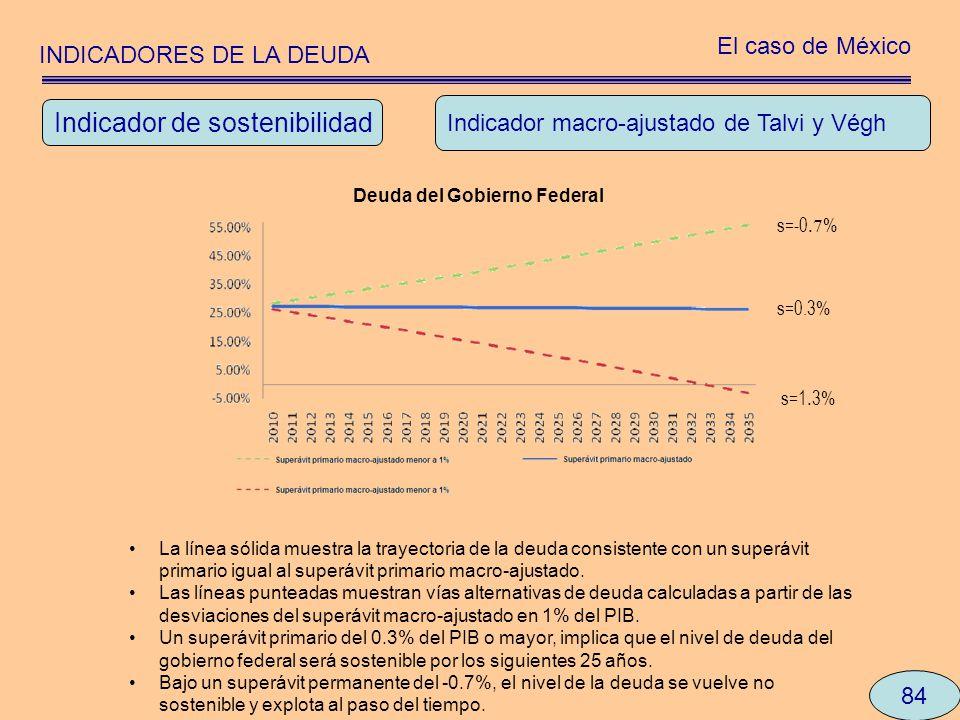 INDICADORES DE LA DEUDA El caso de México 84 Indicador macro-ajustado de Talvi y Végh Indicador de sostenibilidad Deuda del Gobierno Federal s=-0.7 %