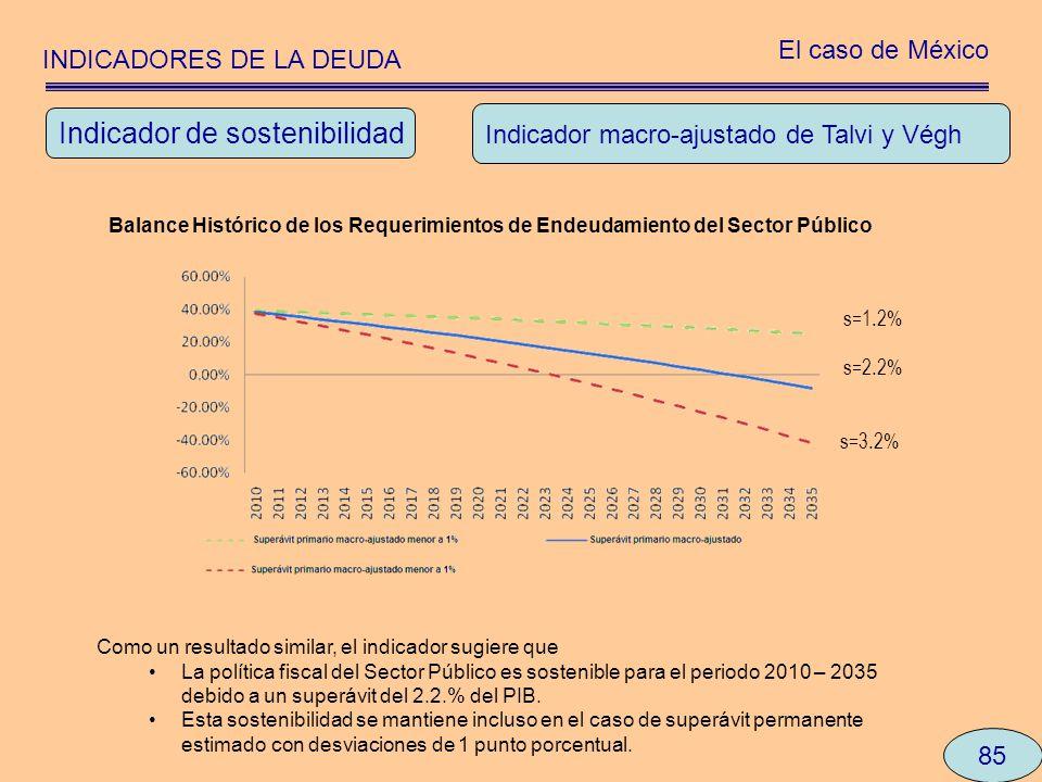 INDICADORES DE LA DEUDA El caso de México 85 Indicador macro-ajustado de Talvi y Végh Como un resultado similar, el indicador sugiere que La política