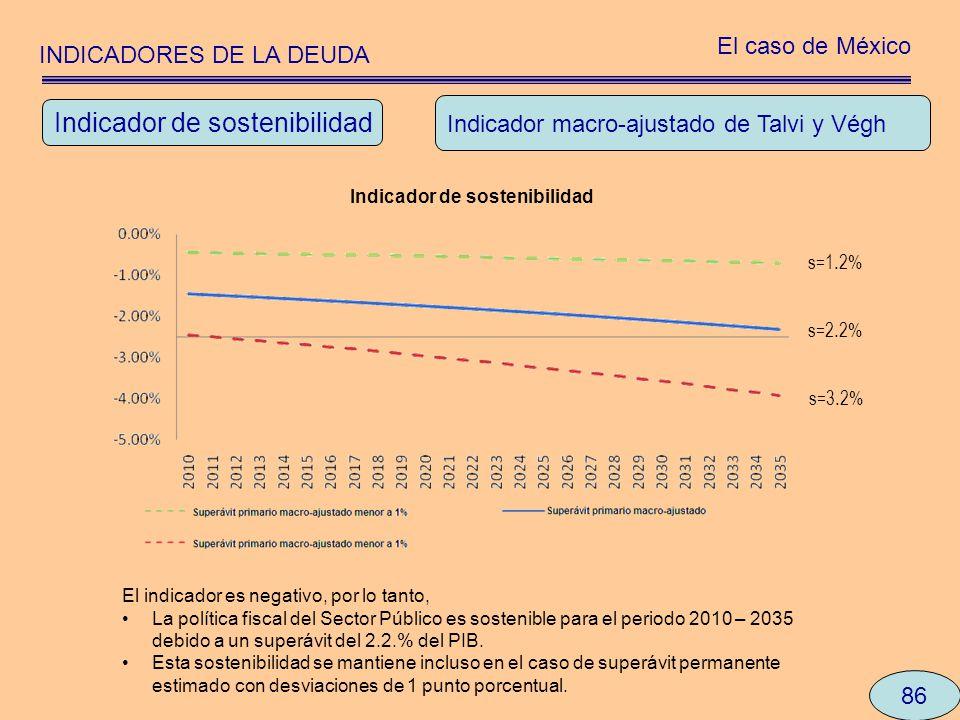 INDICADORES DE LA DEUDA El caso de México 86 Indicador macro-ajustado de Talvi y Végh El indicador es negativo, por lo tanto, La política fiscal del S
