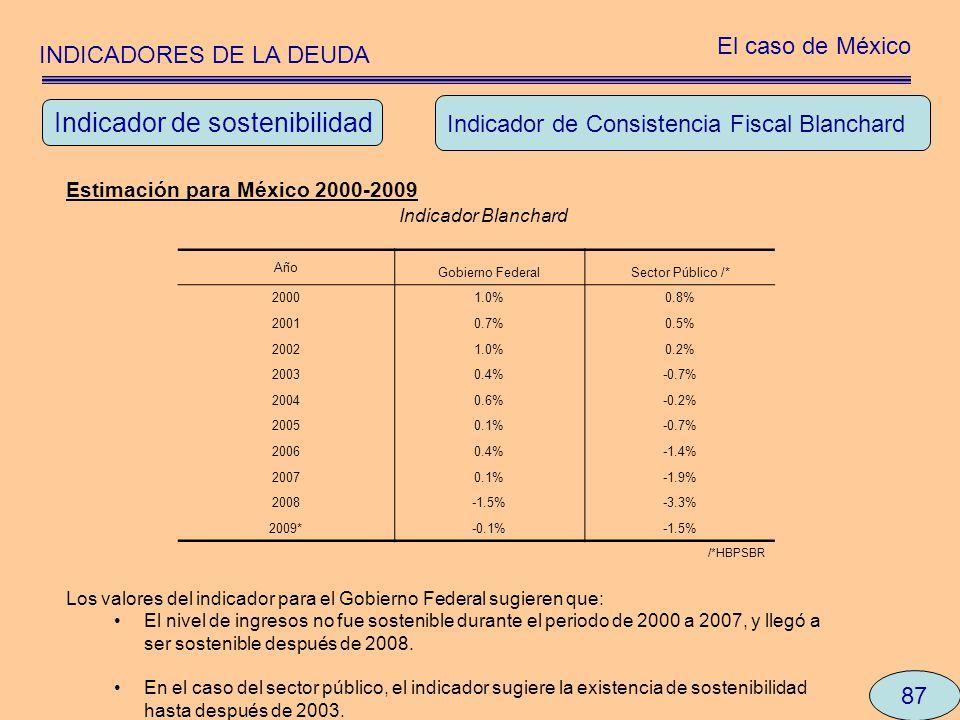 INDICADORES DE LA DEUDA El caso de México 87 Indicador de Consistencia Fiscal Blanchard Estimación para México 2000-2009 Indicador Blanchard Los valor