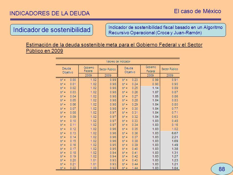 INDICADORES DE LA DEUDA El caso de México 88 Indicador de sostenibilidad fiscal basado en un Algoritmo Recursivo Operacional (Croce y Juan-Ramón) Esti