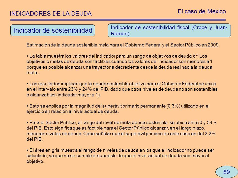 INDICADORES DE LA DEUDA El caso de México 89 Estimación de la deuda sostenible meta para el Gobierno Federal y el Sector Público en 2009 La tabla mues