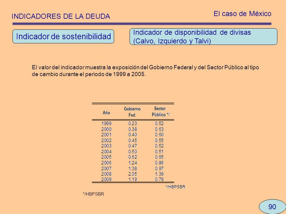 INDICADORES DE LA DEUDA El caso de México 90 Indicador de disponibilidad de divisas (Calvo, Izquierdo y Talvi) El valor del indicador muestra la expos