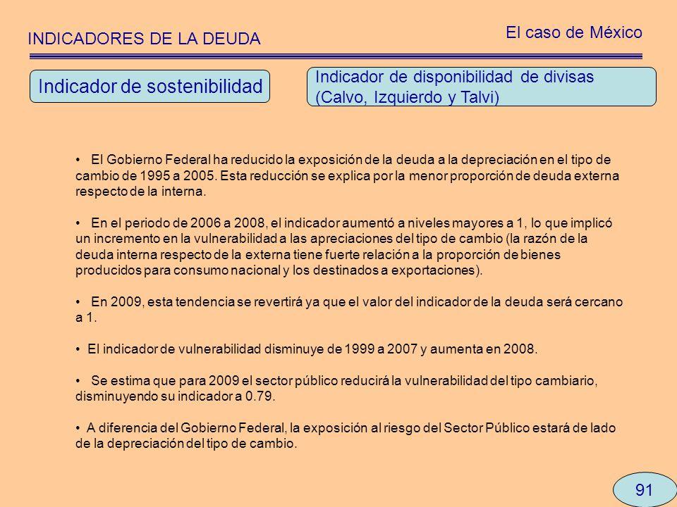 INDICADORES DE LA DEUDA El caso de México 91 El Gobierno Federal ha reducido la exposición de la deuda a la depreciación en el tipo de cambio de 1995