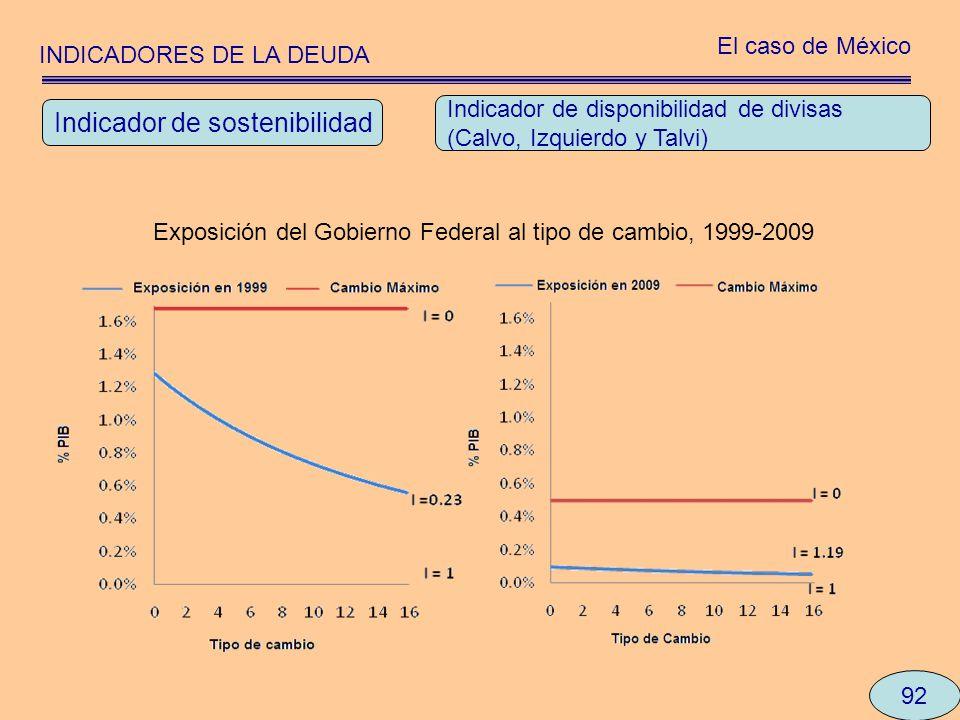INDICADORES DE LA DEUDA El caso de México 92 Indicador de disponibilidad de divisas (Calvo, Izquierdo y Talvi) Indicador de sostenibilidad Exposición