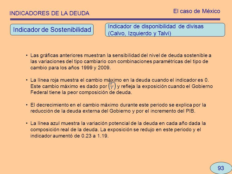 INDICADORES DE LA DEUDA El caso de México 93 Las gráficas anteriores muestran la sensibilidad del nivel de deuda sostenible a las variaciones del tipo