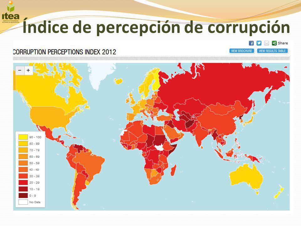 Índice de percepción de corrupción