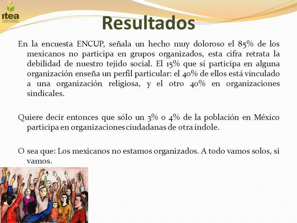 Resultados En la encuesta ENCUP, señala un hecho muy doloroso el 85% de los mexicanos no participa en grupos organizados, esta cifra retrata la debili