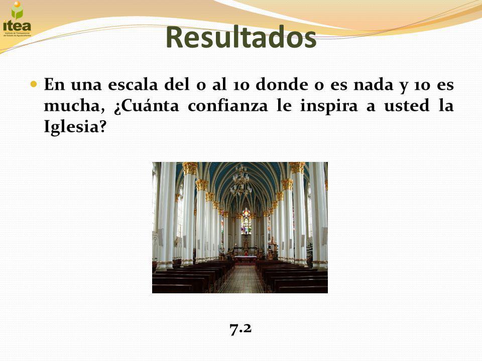 Resultados En una escala del 0 al 10 donde 0 es nada y 10 es mucha, ¿Cuánta confianza le inspira a usted la Iglesia? 7.2