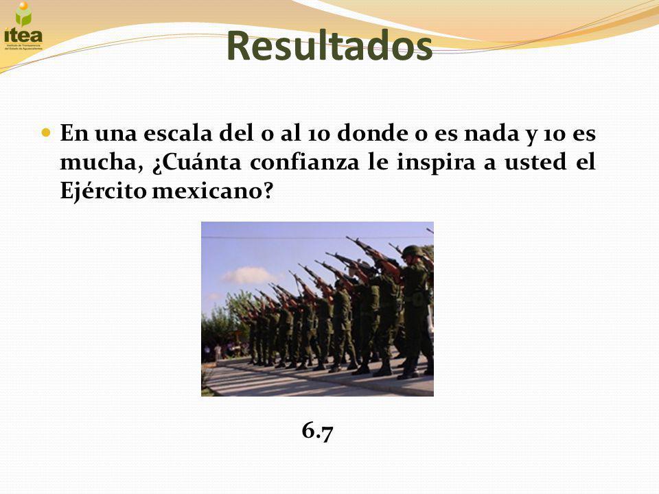 Resultados En una escala del 0 al 10 donde 0 es nada y 10 es mucha, ¿Cuánta confianza le inspira a usted el Ejército mexicano? 6.7