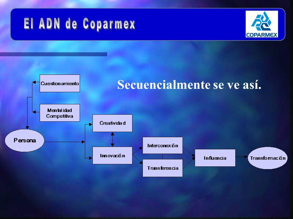 La presencia regional, nacional e internacional de Coparmex.