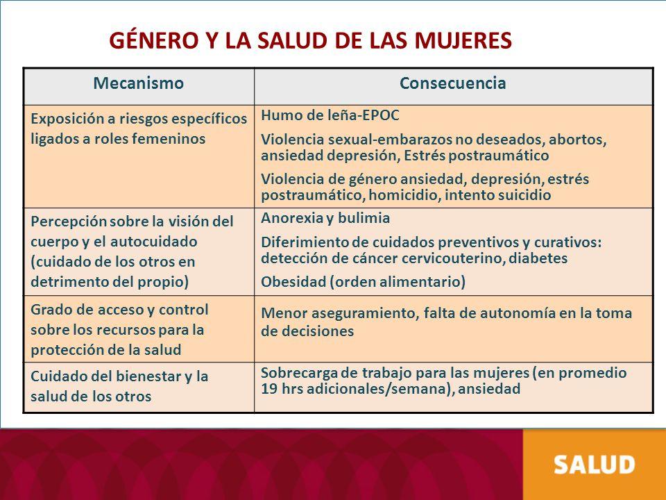 GÉNERO Y LA SALUD DE LAS MUJERES MecanismoConsecuencia Exposición a riesgos específicos ligados a roles femeninos Humo de leña-EPOC Violencia sexual-e