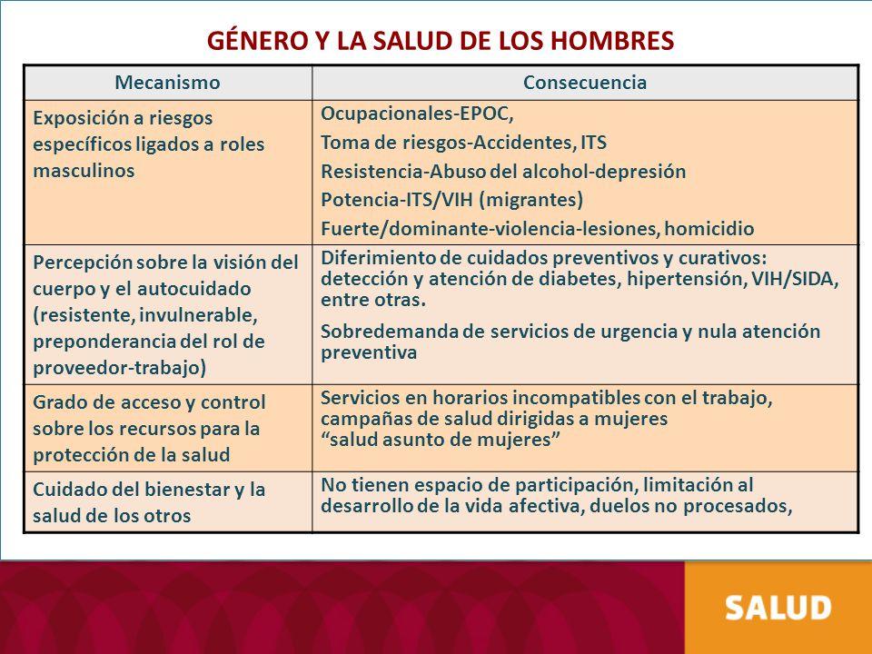 GÉNERO Y LA SALUD DE LOS HOMBRES MecanismoConsecuencia Exposición a riesgos específicos ligados a roles masculinos Ocupacionales-EPOC, Toma de riesgos