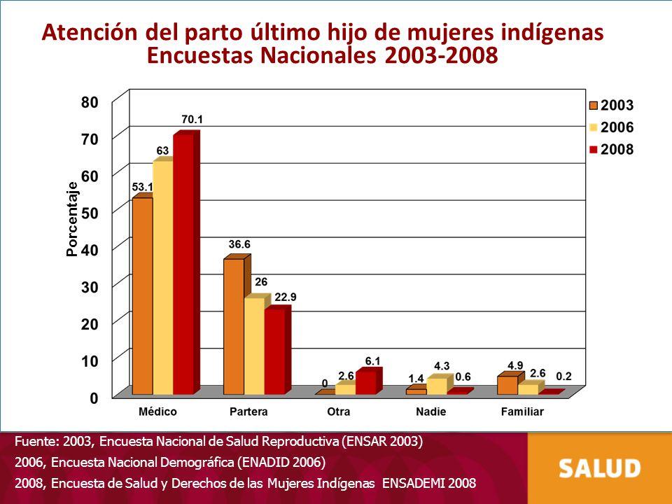 Atención del parto último hijo de mujeres indígenas Encuestas Nacionales 2003-2008 Porcentaje Fuente: 2003, Encuesta Nacional de Salud Reproductiva (E