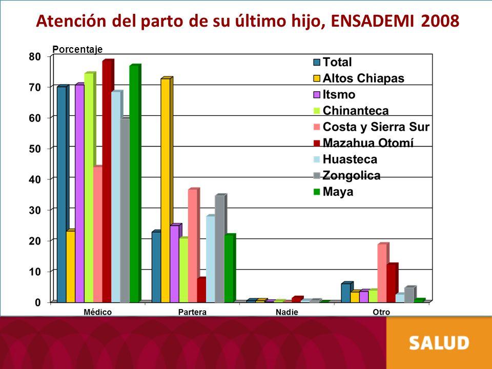 Atención del parto de su último hijo, ENSADEMI 2008 Porcentaje