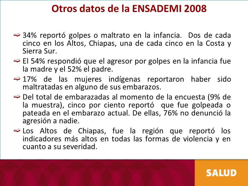 Otros datos de la ENSADEMI 2008 34% reportó golpes o maltrato en la infancia. Dos de cada cinco en los Altos, Chiapas, una de cada cinco en la Costa y