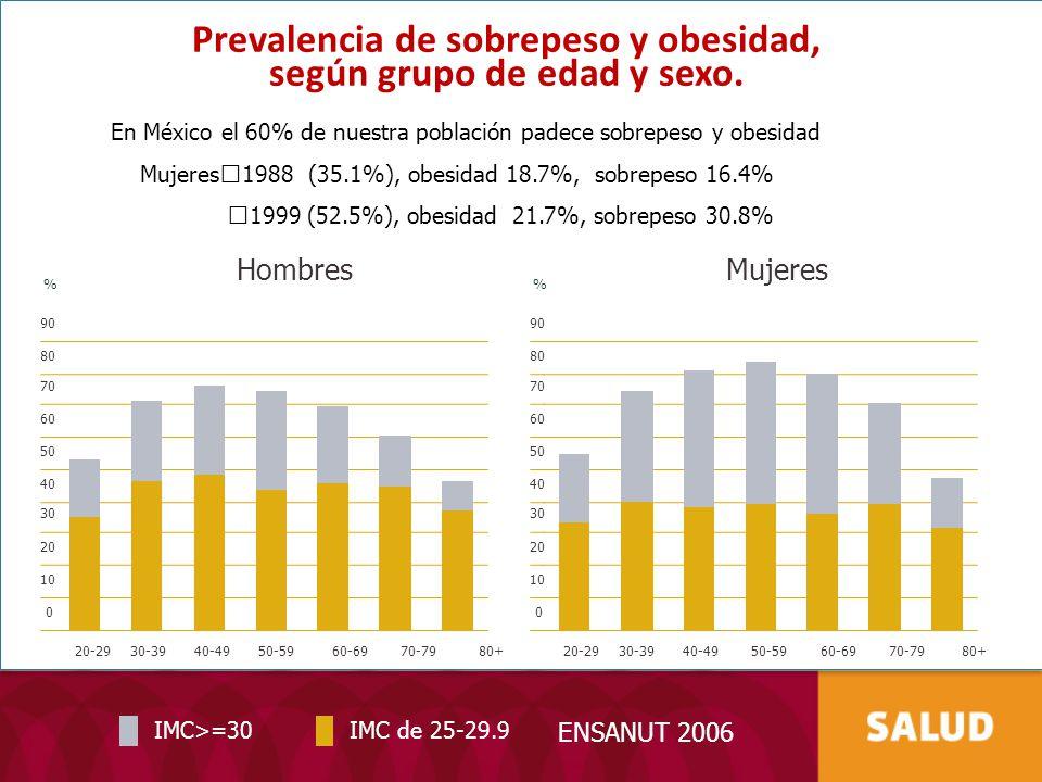 Habla de mujeres indígenas y sus parejas (ENSADEMI 2008) Porcentaje