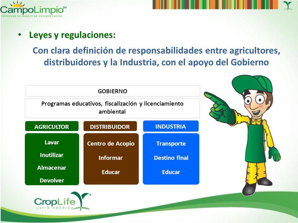 Recolección 2012 de envases vacíos de productos fitosanitarios en América Latina Fuente: CropLife Latin America 2013 1.505 toneladas más que en 2011 5%