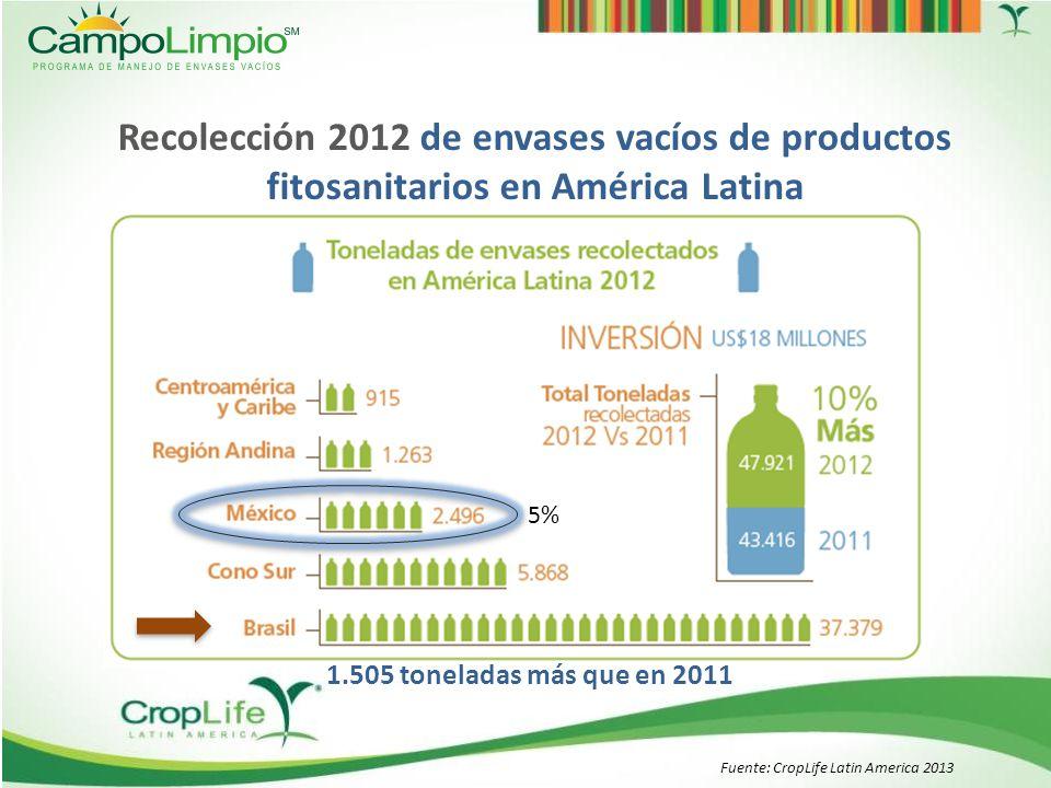 Toneladas disponibles 3.9714.075 Toneladas recuperadas 1.9932.496 %50%61% Recolección de envases vacíos de productos fitosanitarios Fuente: CropLife Latin America 2013 México Enero – Diciembre 2013 (estimado) 2860 ton.
