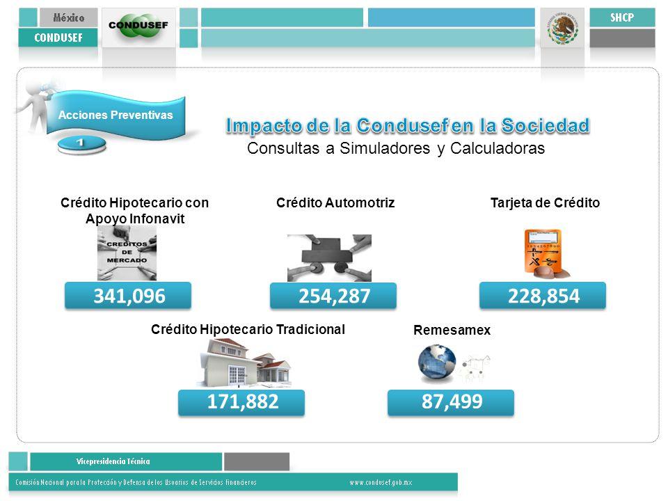 Acciones Preventivas Consultas a Simuladores y Calculadoras 341,096 Crédito Hipotecario con Apoyo Infonavit 254,287 Crédito Automotriz 228,854 Tarjeta