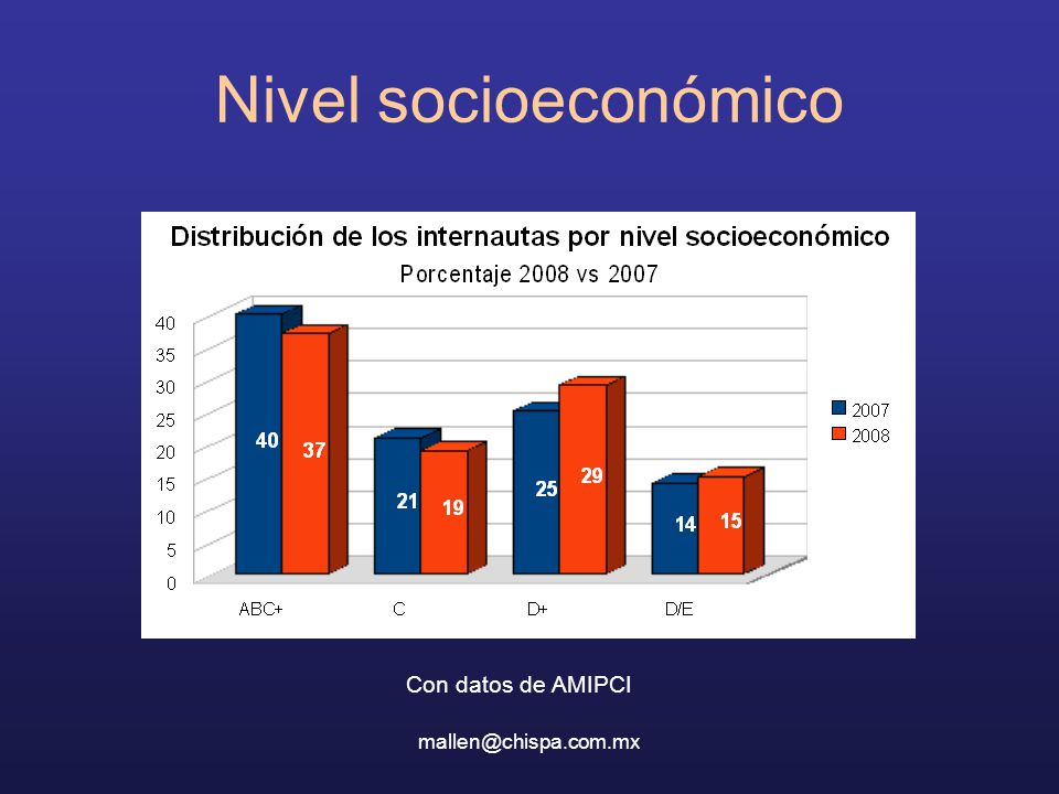 mallen@chispa.com.mx Nivel socioeconómico Con datos de AMIPCI
