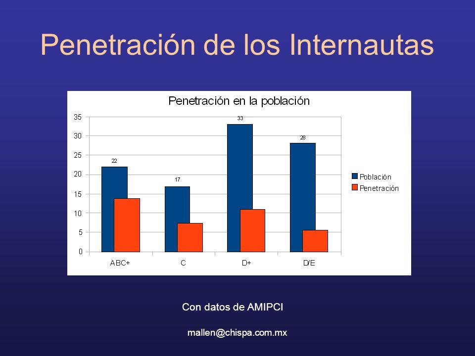 mallen@chispa.com.mx Penetración de los Internautas Con datos de AMIPCI