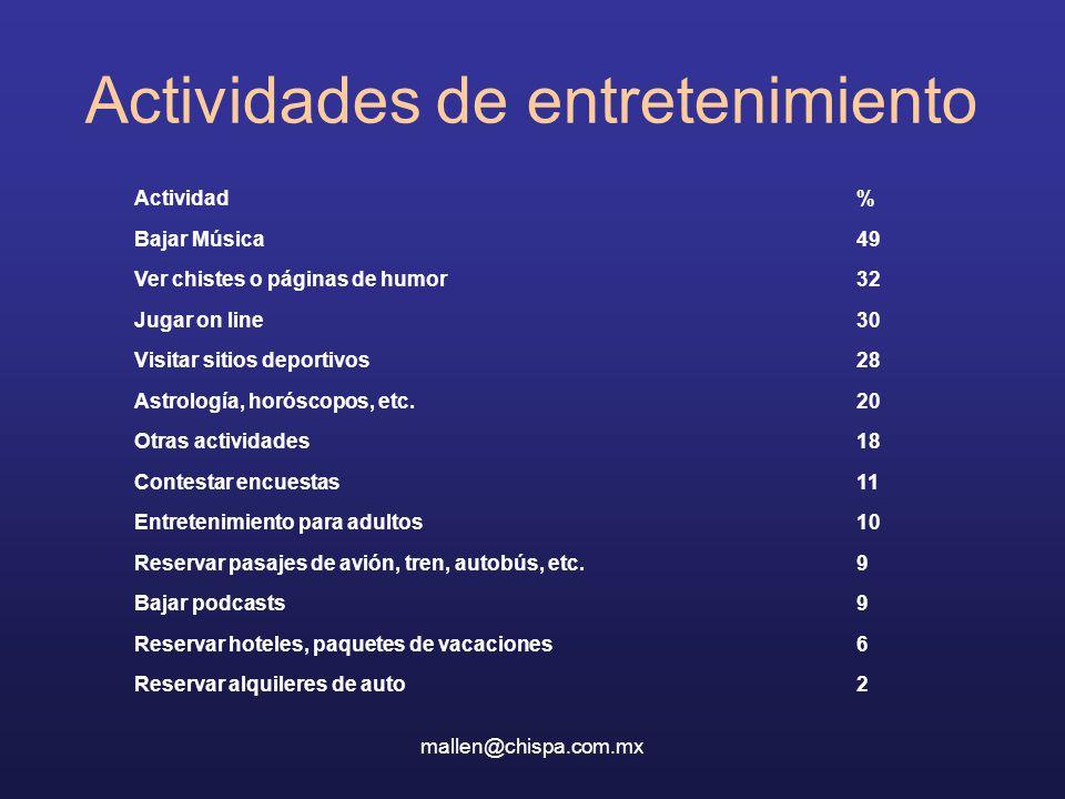 mallen@chispa.com.mx Actividades de entretenimiento 2Reservar alquileres de auto 6Reservar hoteles, paquetes de vacaciones 9Bajar podcasts 9Reservar p