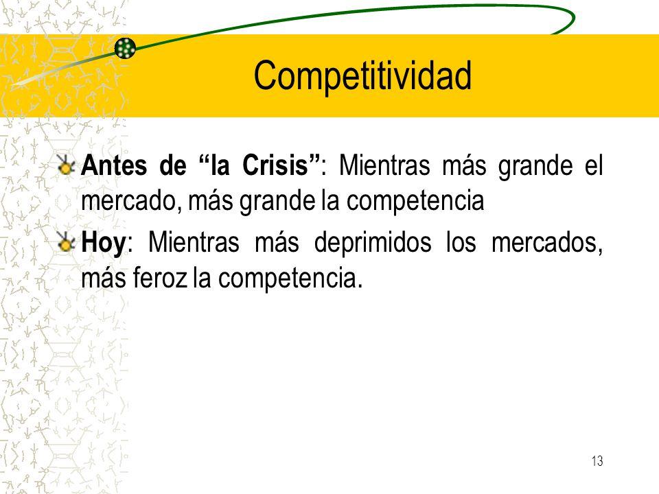 Competitividad Antes de la Crisis : Mientras más grande el mercado, más grande la competencia Hoy : Mientras más deprimidos los mercados, más feroz la competencia.