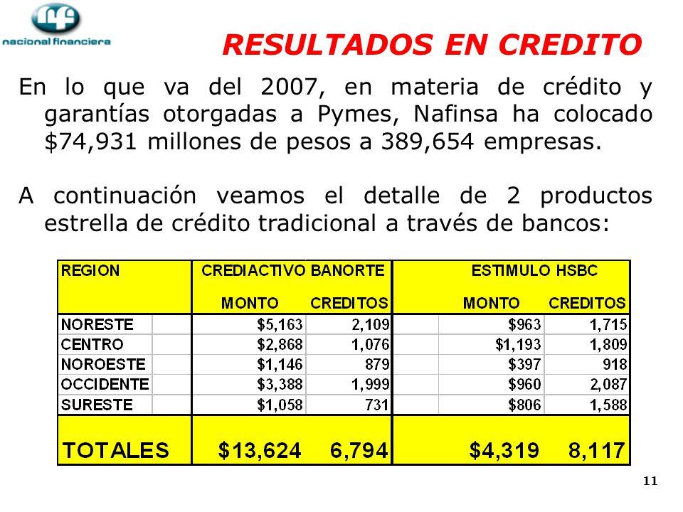 11 RESULTADOS EN CREDITO En lo que va del 2007, en materia de crédito y garantías otorgadas a Pymes, Nafinsa ha colocado $74,931 millones de pesos a 389,654 empresas.
