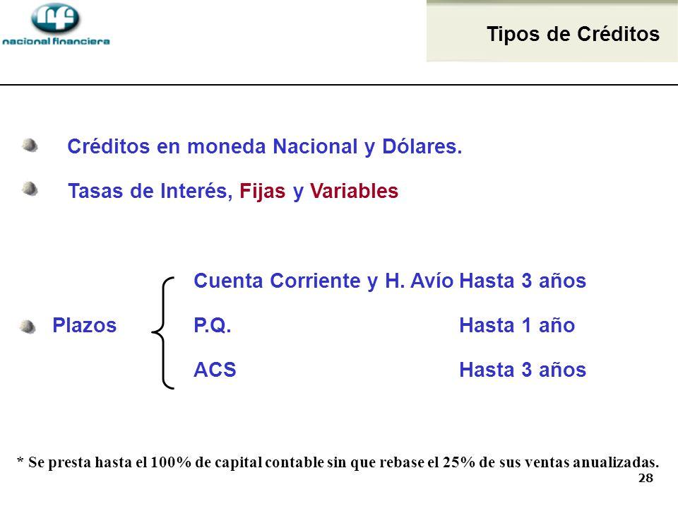 28 Créditos en moneda Nacional y Dólares.Tasas de Interés, Fijas y Variables Cuenta Corriente y H.
