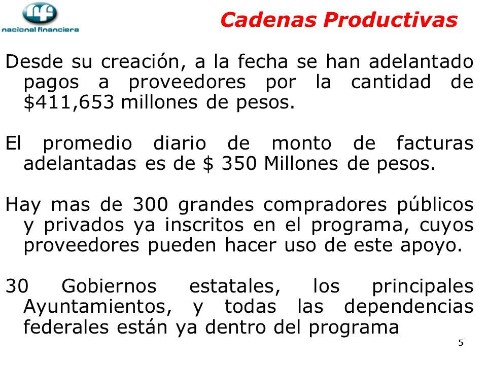5 Cadenas Productivas Desde su creación, a la fecha se han adelantado pagos a proveedores por la cantidad de $411,653 millones de pesos.