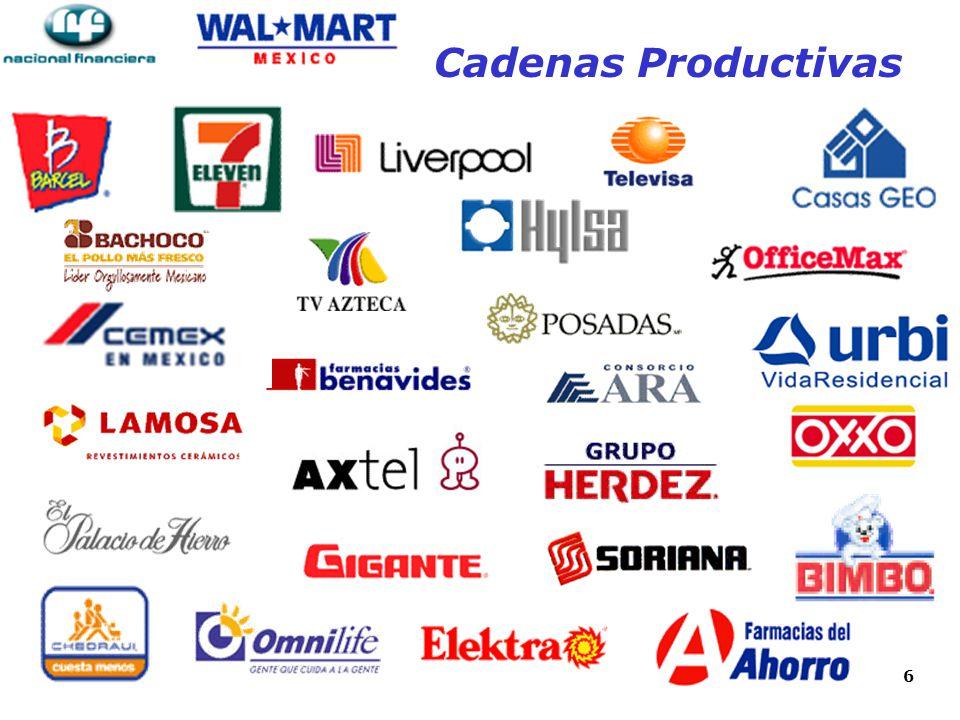 27 Capital de Trabajo: Adquisición de materias primas Insumos, Partes, Componentes y Refacciones Pago de mano de obra, gastos de fabricación Inventarios incrementales Pre-exportación y la Exportación.