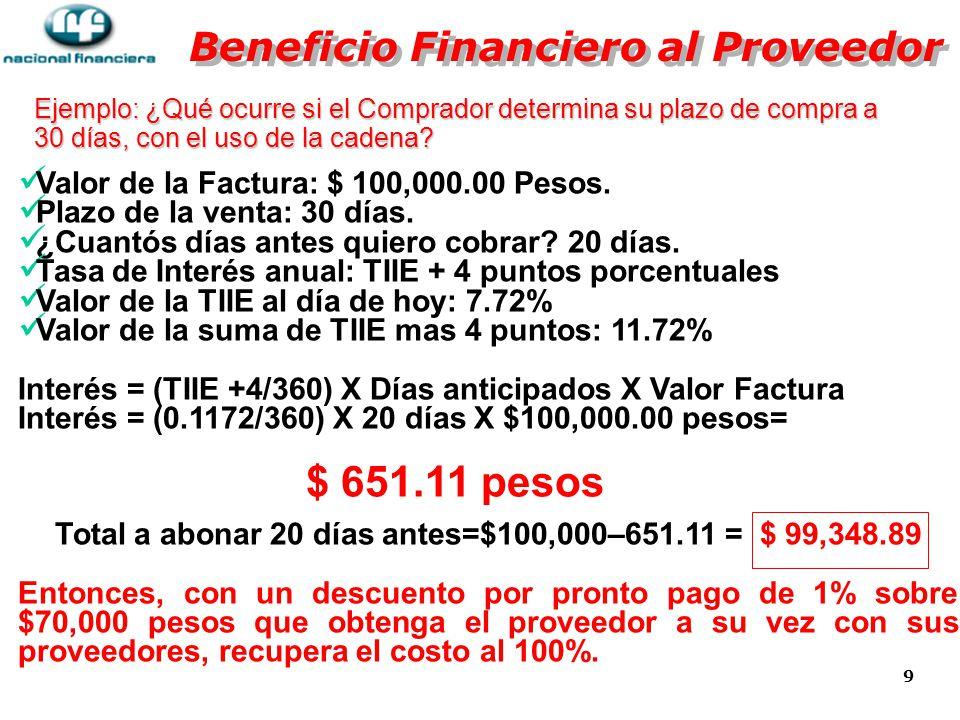 10 Beneficios adicionales a los Proveedores: Liquidez Inmediata con total certidumbre.
