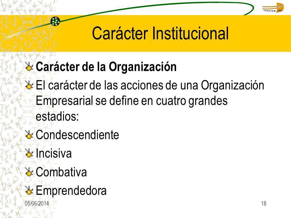 Carácter Institucional Carácter de la Organización El carácter de las acciones de una Organización Empresarial se define en cuatro grandes estadios: C