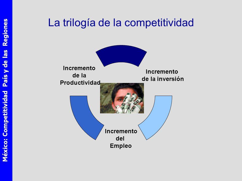 México: Competitividad País y de las Regiones La trilogía de la competitividad Incremento de la inversión Incremento del Empleo Incremento de la Productividad