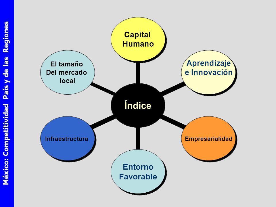 México: Competitividad País y de las Regiones Índice Capital Humano Aprendizaje e InnovaciónEmpresarialidad Entorno Favorable Infraestructura El tamaño Del mercado local