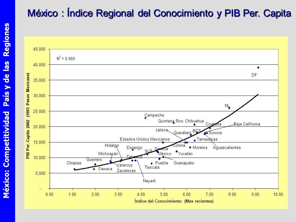 México: Competitividad País y de las Regiones México : Índice Regional del Conocimiento y PIB Per.