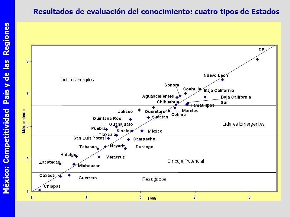 México: Competitividad País y de las Regiones Resultados de evaluación del conocimiento: cuatro tipos de Estados