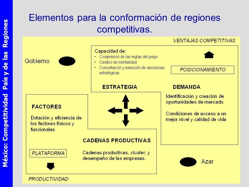 México: Competitividad País y de las Regiones Elementos para la conformación de regiones competitivas.